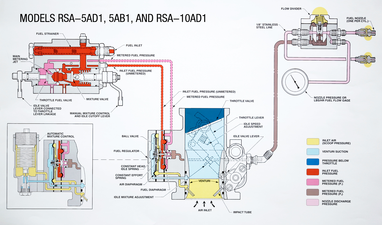 Fuel Injection Systems Overhauls And Exchanges General Pressure Diagram Mixture Control Flow Divider