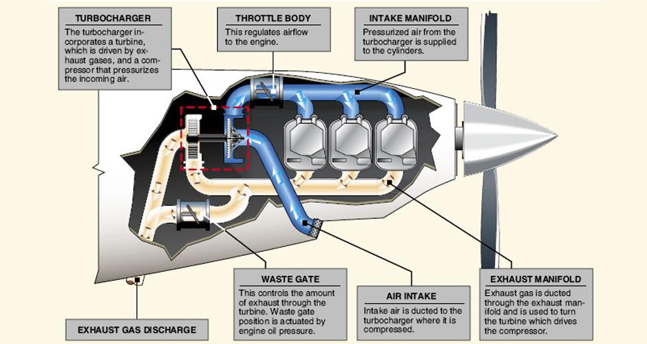 aircraft engine overhaul